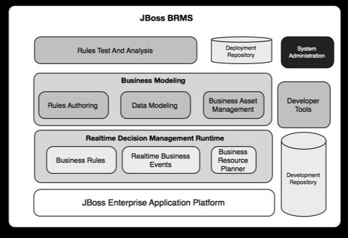 Eric D  Schabell: JBoss BPM Suite Starter Kit
